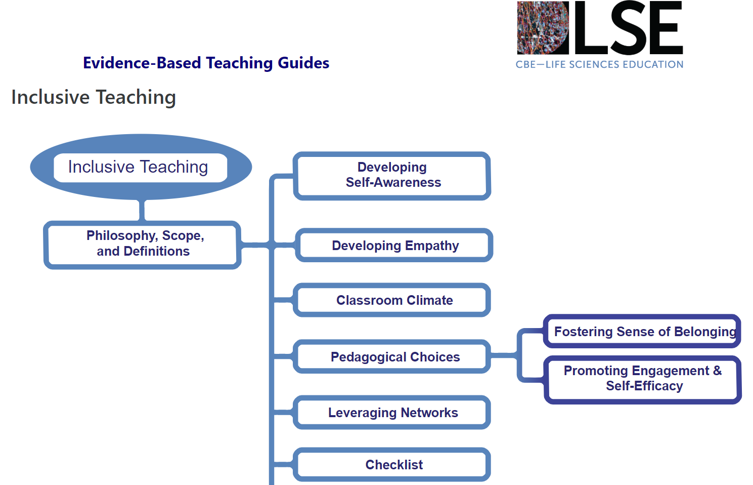Map of CBE Inclusive Teaching Guide